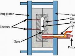 ساختار ریختهگری تحت فشار
